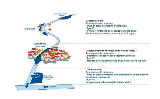 Protection contre les inondations : le modèle nîmois
