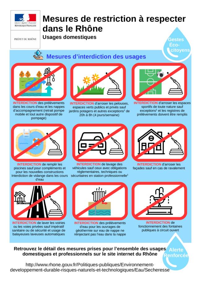 Liste des restrictions d'eau en période d'alerte sécheresse renforcée.