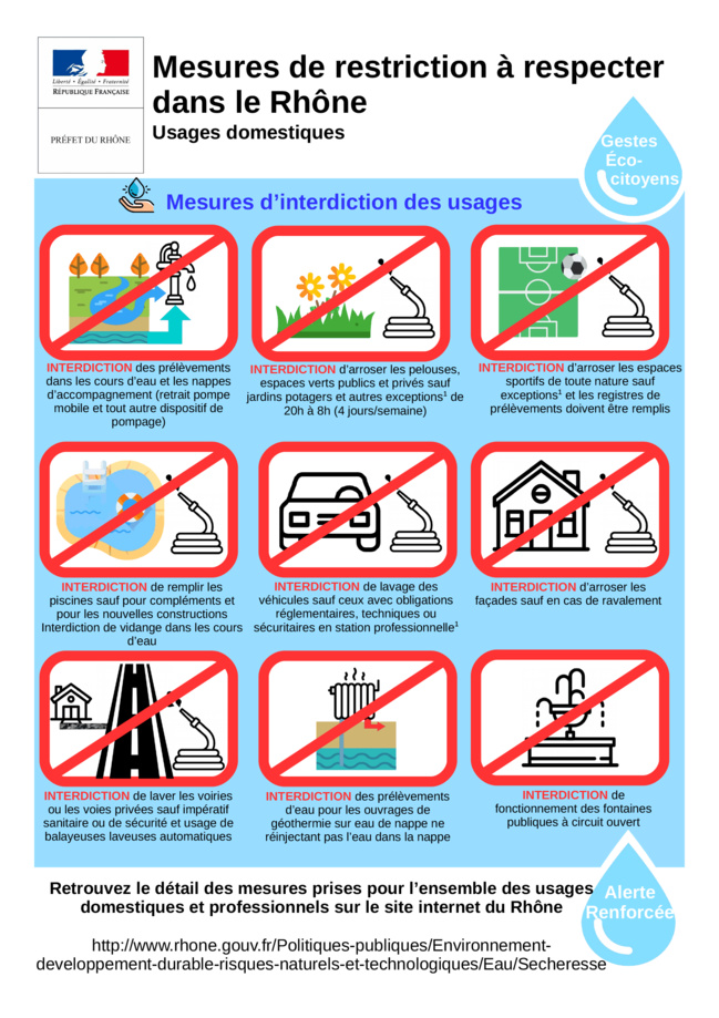 Liste des usages domestiques interdits en période d'alerte sécheresse renforcée.